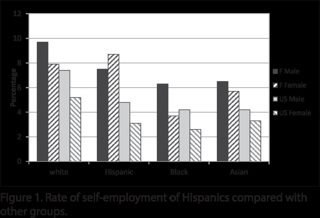 bar-selfemployment